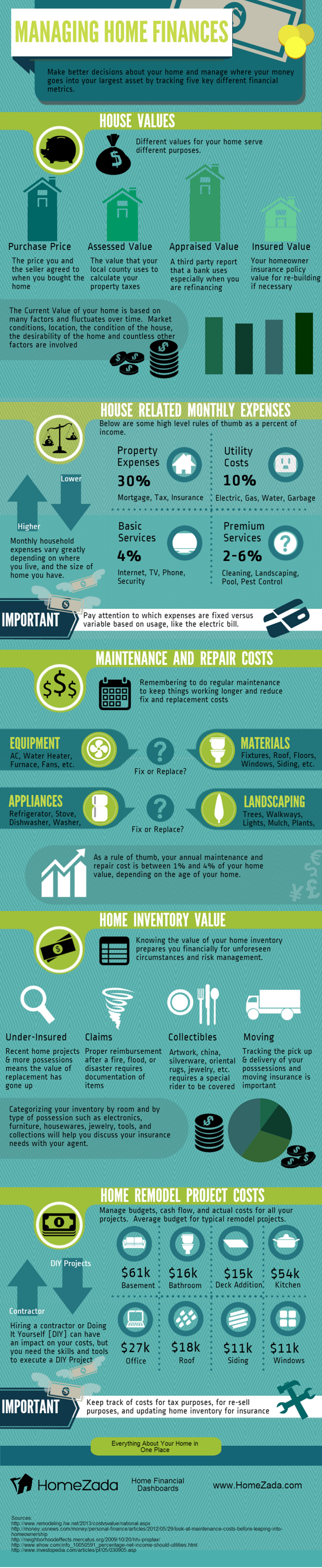 Five Metrics to Managing Home Finances Infographic