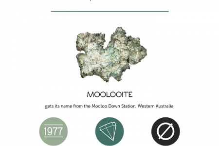 Five Minerals With Unusual Names [Infographic] Infographic