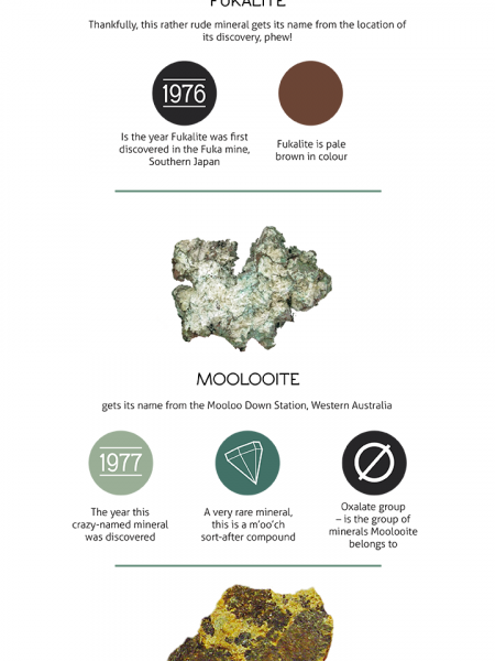 Five Minerals With Unusual Names Infographic