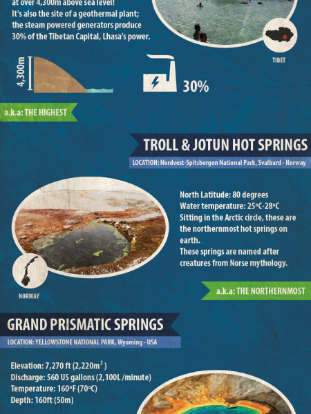 Top 5 Most Remarkable Hot Springs in the World Infographic