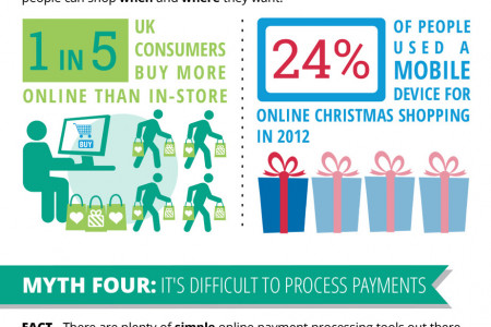 Five Online Payment Myths Infographic