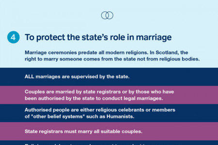 Five Reasons to Support Same Sex Marriage in Scotland Infographic