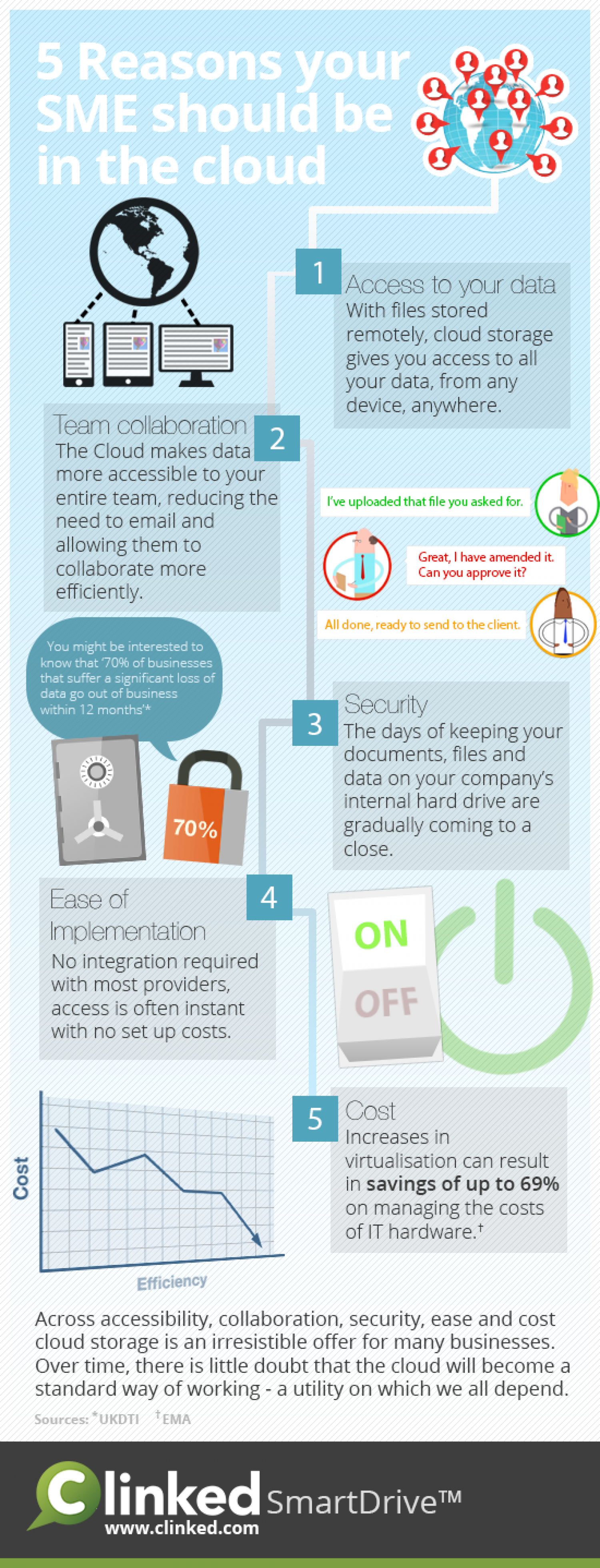 Five reasons your SME should be in the Cloud Infographic