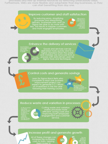 5 Steps to Better Business Infographic