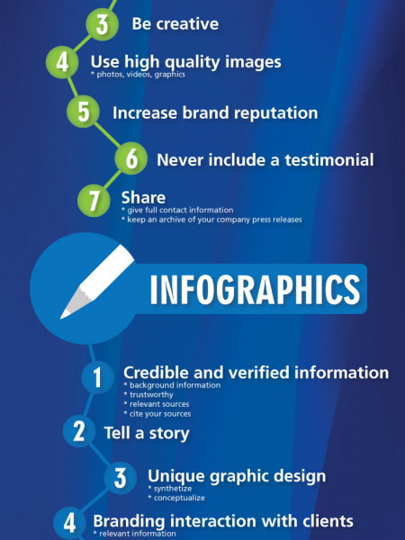 Five Steps to Online Marketing Success Infographic