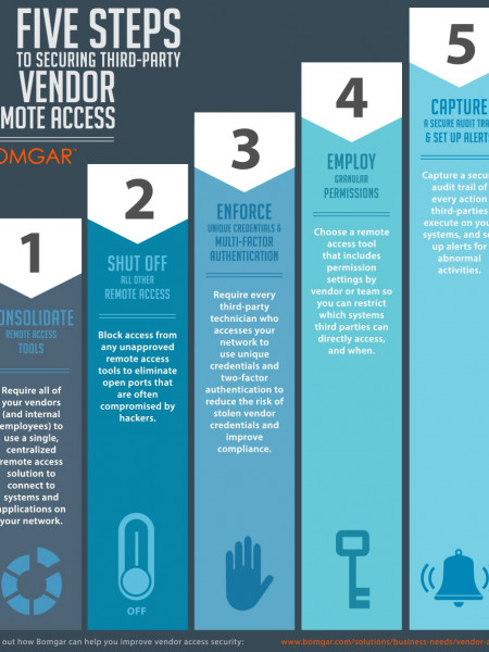 Five Steps to Securing Third-Party Vendor Remote Access Infographic