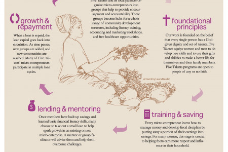 Five Talents, Micro-Enterprise Development and the Cycle of Transformation  Infographic