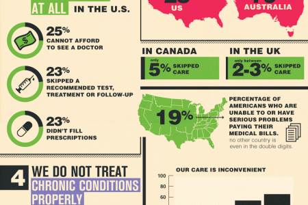 Five Ways That Our Healthcare System is Broken Infographic