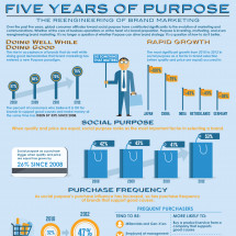 Five Years of Purpose: 2012 Edelman goodpurpose® Study Infographic