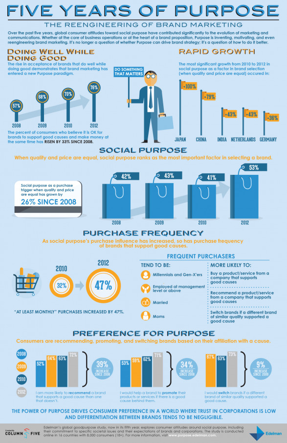 Five Years of Purpose: 2012 Edelman goodpurpose Study