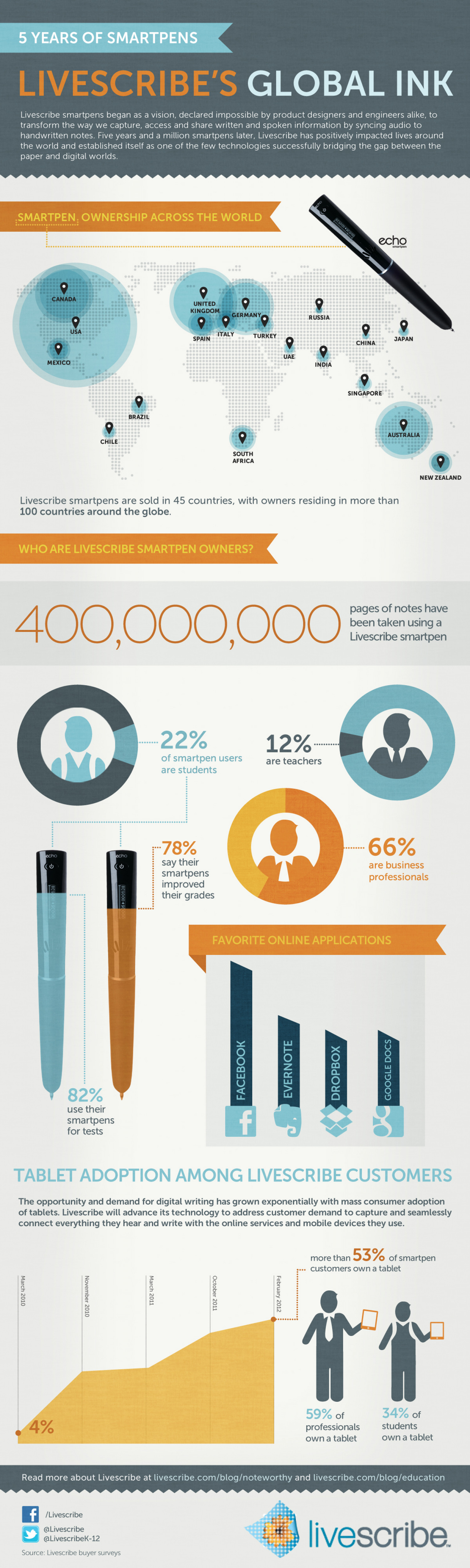 Five Years of Smartpens: Livescribe's Global Ink Infographic