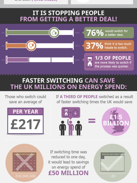 Fix The Switch: Why We Need Action On Switching Energy Provider Infographic