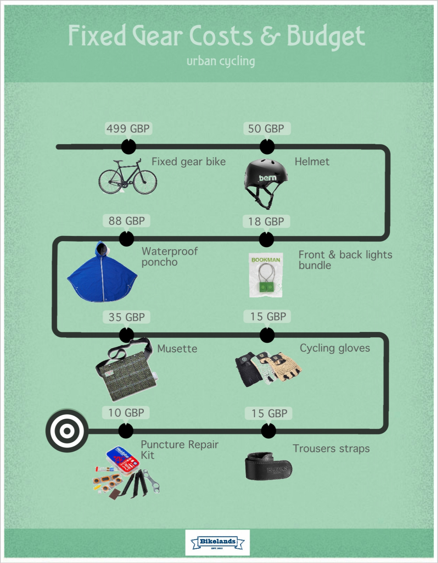 Fixed Gear Costs and Accessories Infographic