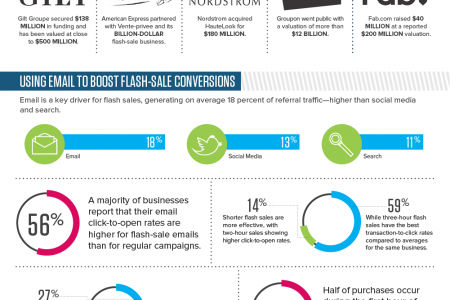 Flash Sales Becoming the Equivalents of Outlet Stores Infographic