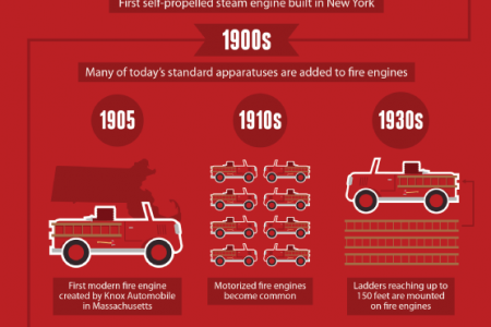 Flashback! The History of Fire Engines and Emergency Lighting  Infographic