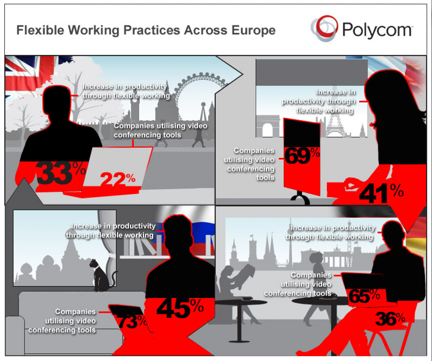 Flexible Working Practises Across Europe Infographic
