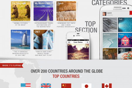 Flipboard Quadruples User Base to 20 Million in 8 Months Infographic