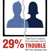 Flirting On Facebook Infographic