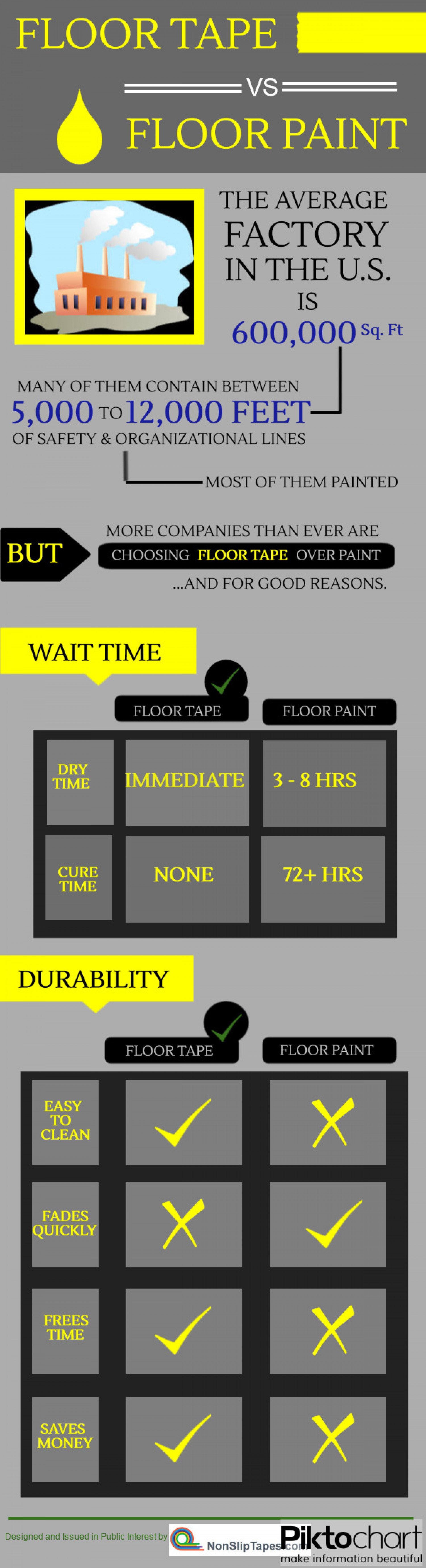 FLOOR TAPE VS FLOOR PAINT Infographic