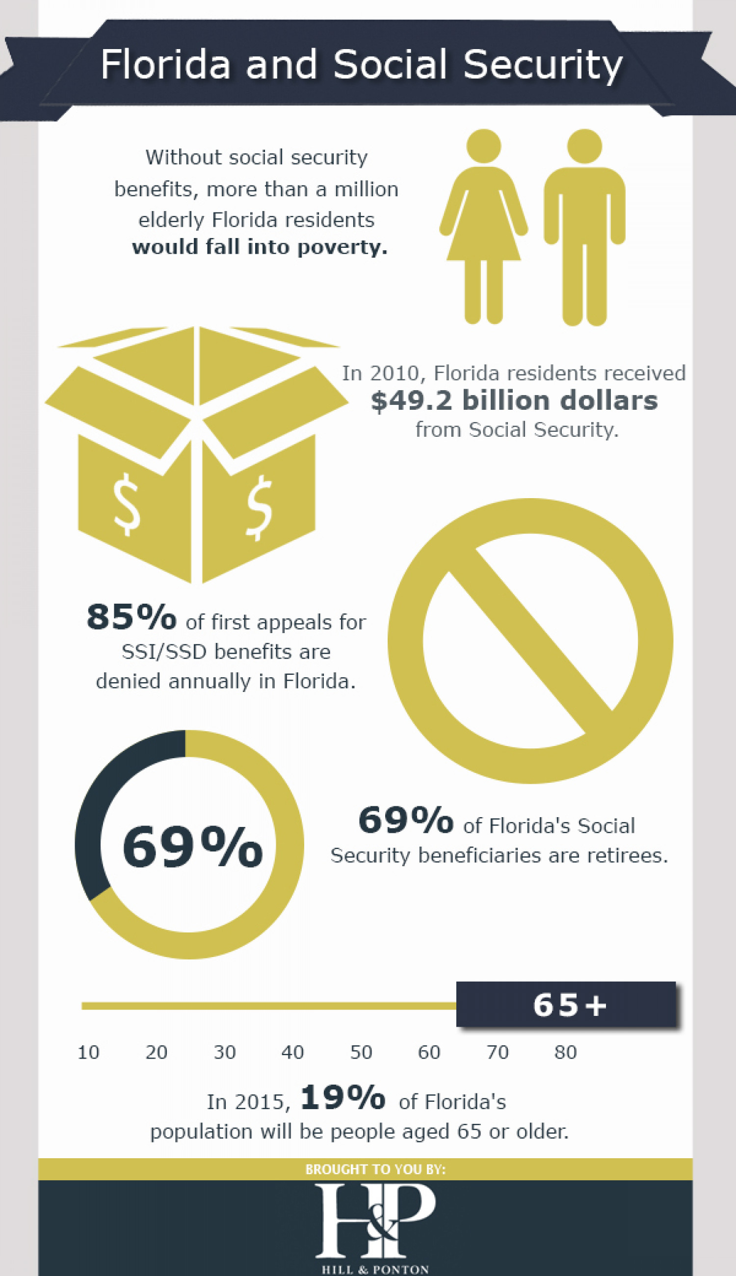 Florida and Social Security Infographic