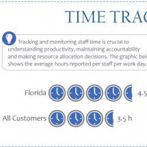 Florida Customers of TheWorxHub Infographic