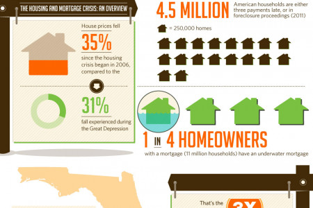 Florida Mortgage Meltdown Infographic