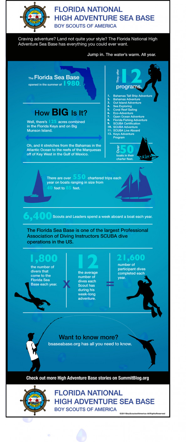 Florida National High Adventure Sea Base Infographic