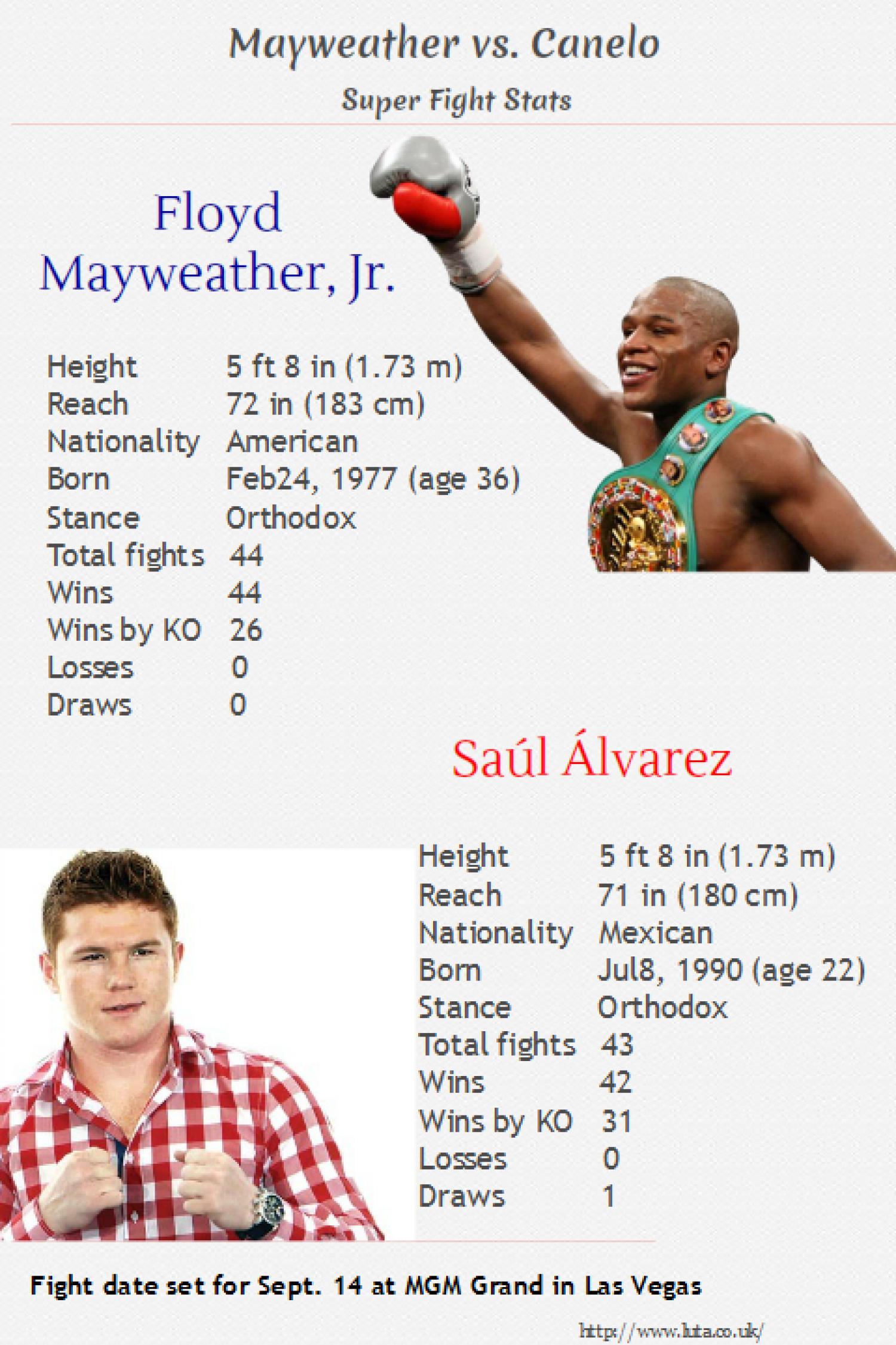 Floyd Mayweather Jr. vs Canelo Alvarez Super Fight  Infographic