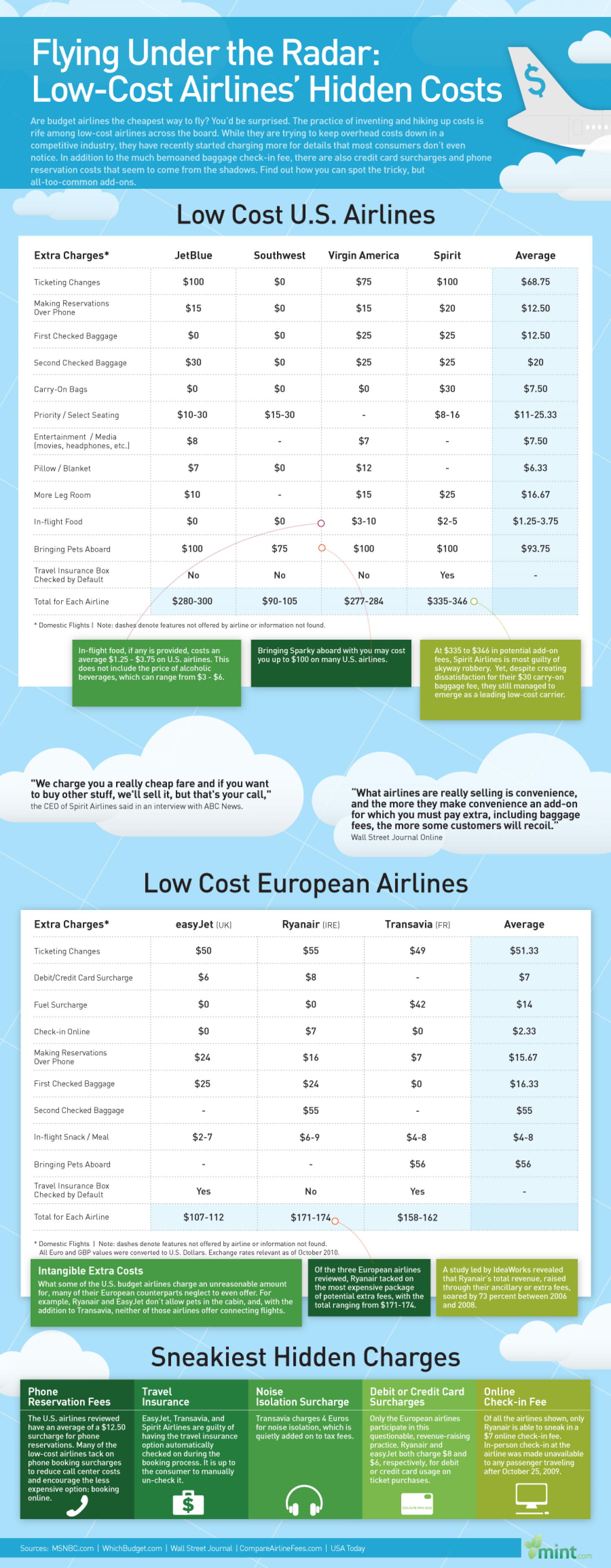 Flying Under The Radar: Low-Cost Airlines' Hidden Costs Infographic