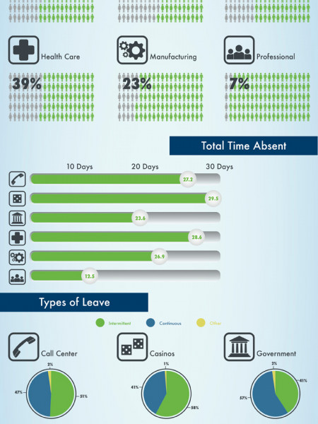 FMLA Absences by Industry Infographic