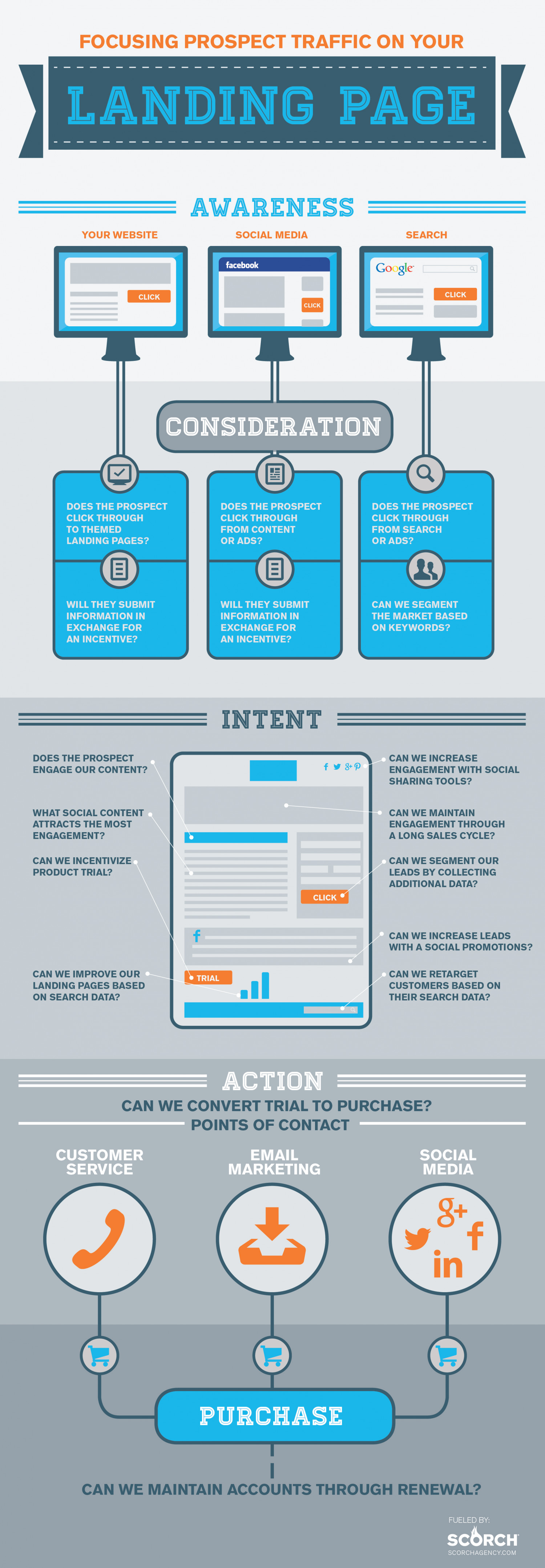 Focusing Prospect Traffic To Landing Pages Infographic