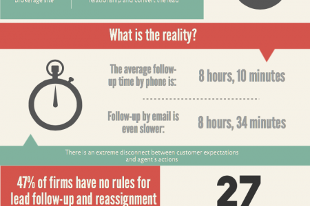 Follow-up Faster and Close More Deals Infographic