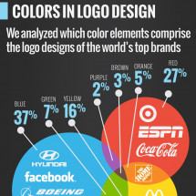 Fonts & Colors That Drive the Worlds Top Brands Infographic