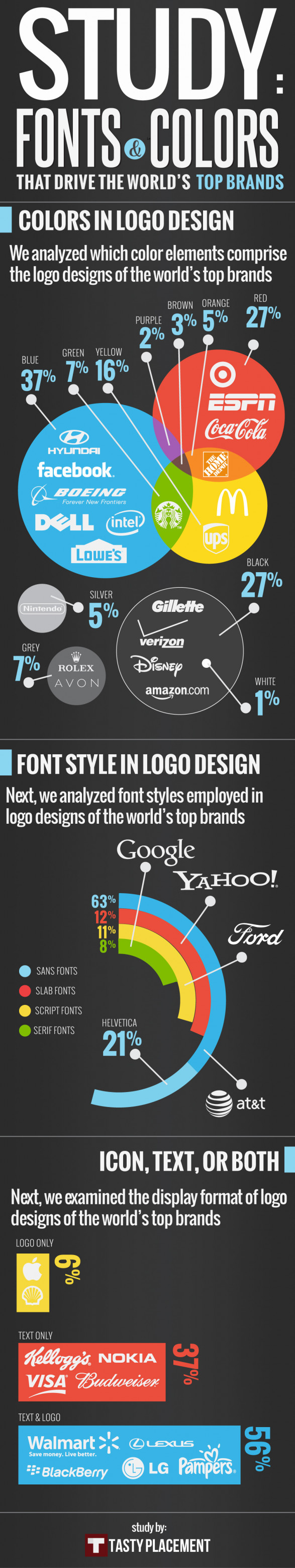 Fonts & Colors That Drive the World�s Top Brands