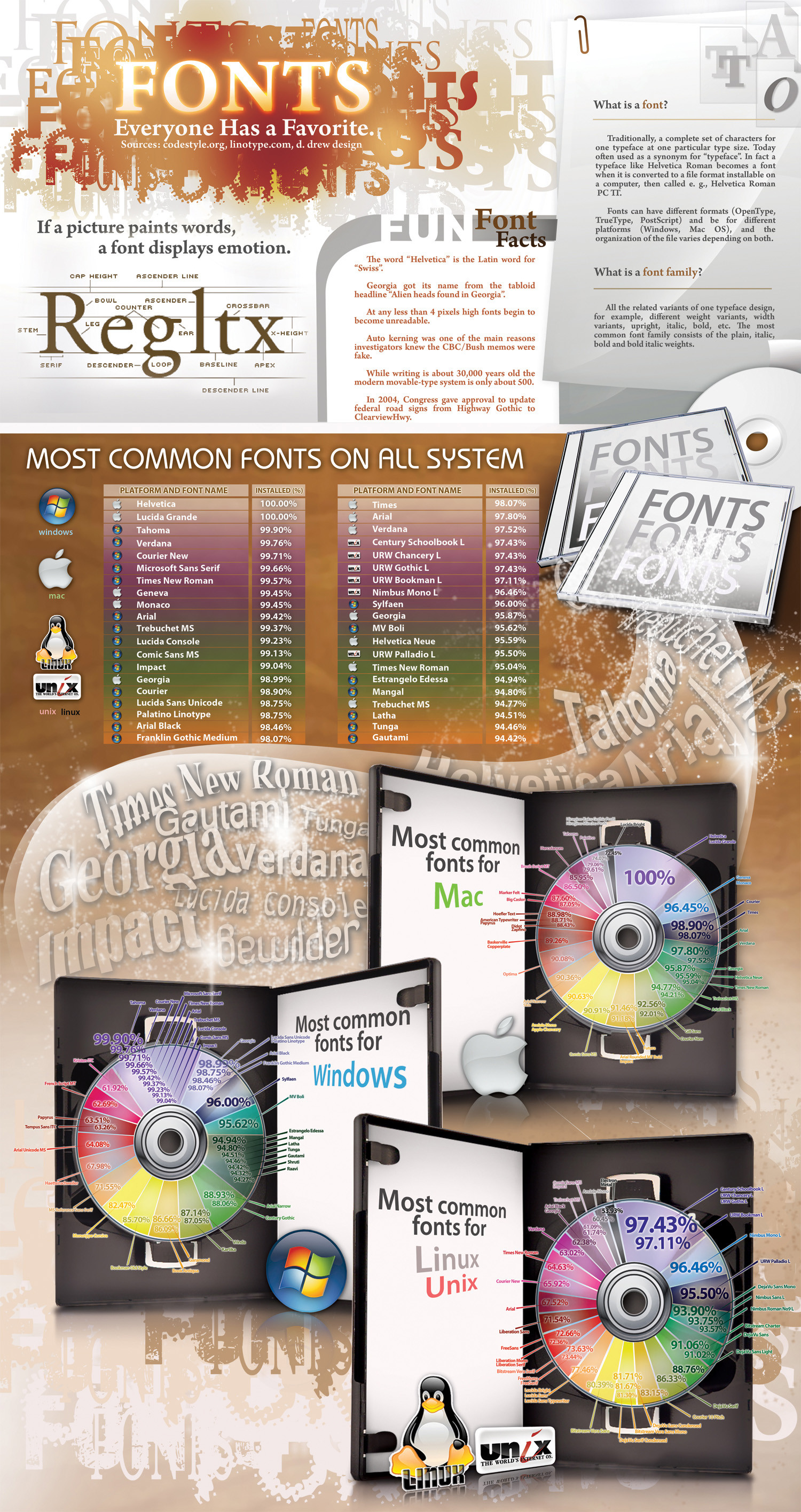 Fonts: What Are YOU Lookin At?  Infographic