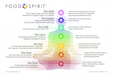 Food & Spirit Energy & Food Infographic