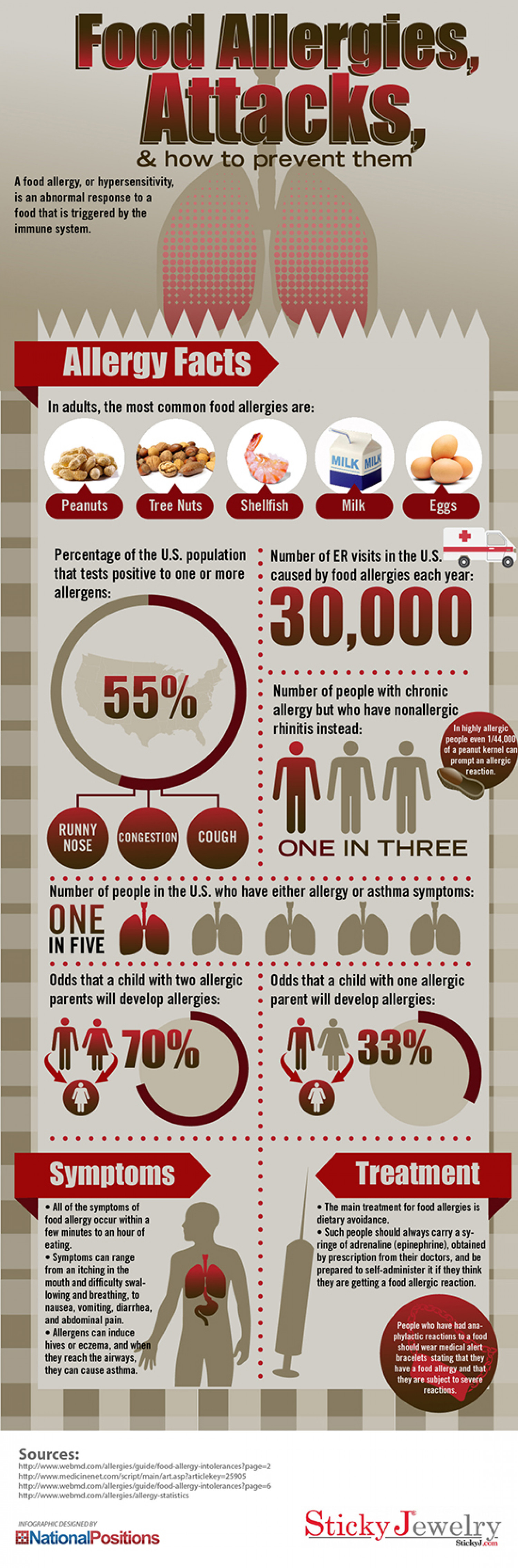 Food Allergies and Attacks Infographic