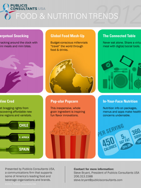 Food and Nutrition Trends in 2012 Infographic
