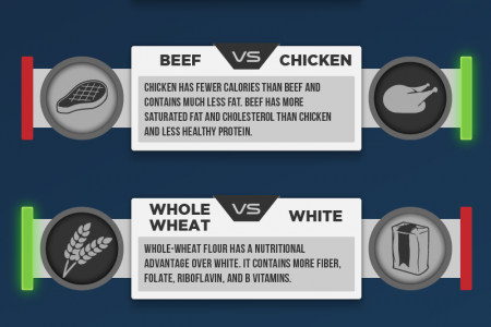Food Fight Infographic