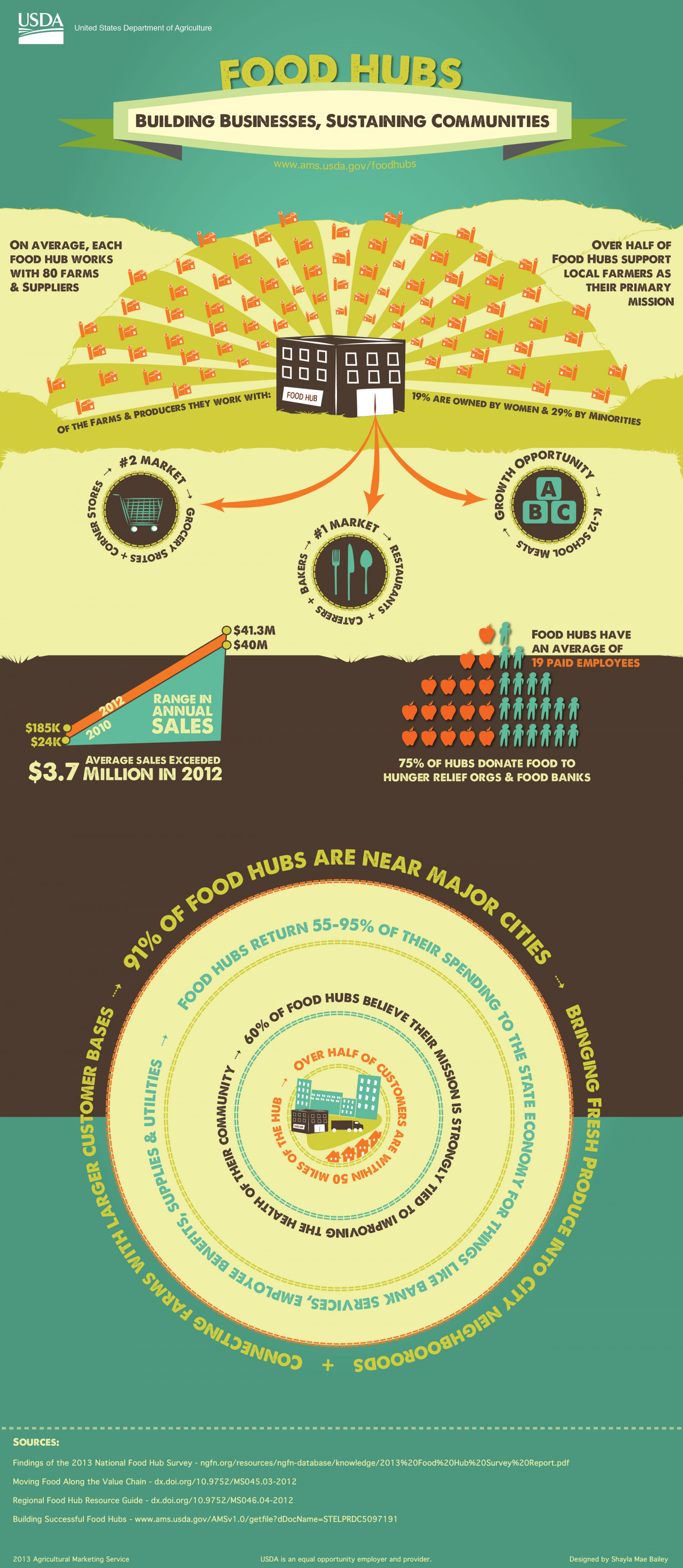 Food Hubs - Building Businesses, Sustaining Communities Infographic