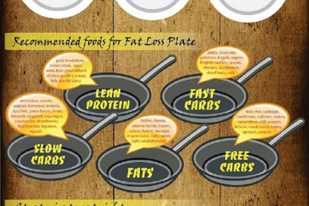 Food Lovers Diet: Weight Loss Without Starving to Death Infographic