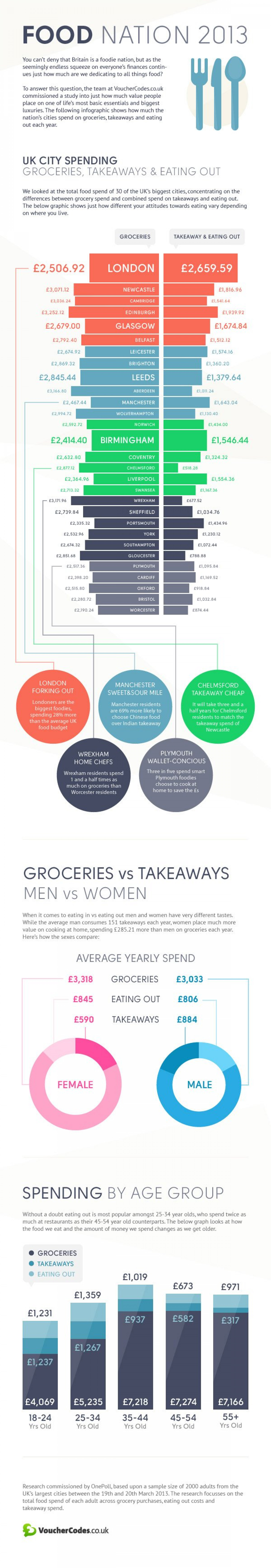 Food Nation 2013 Infographic