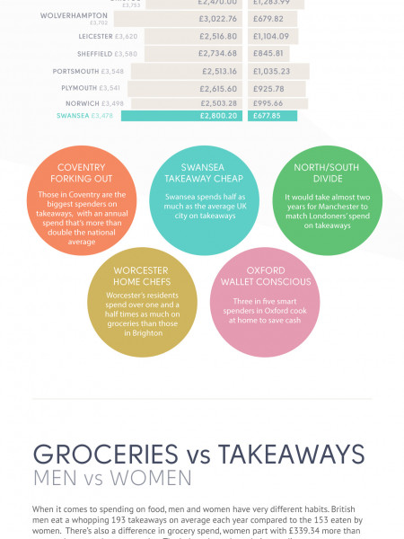 Food Nation 2014 Infographic