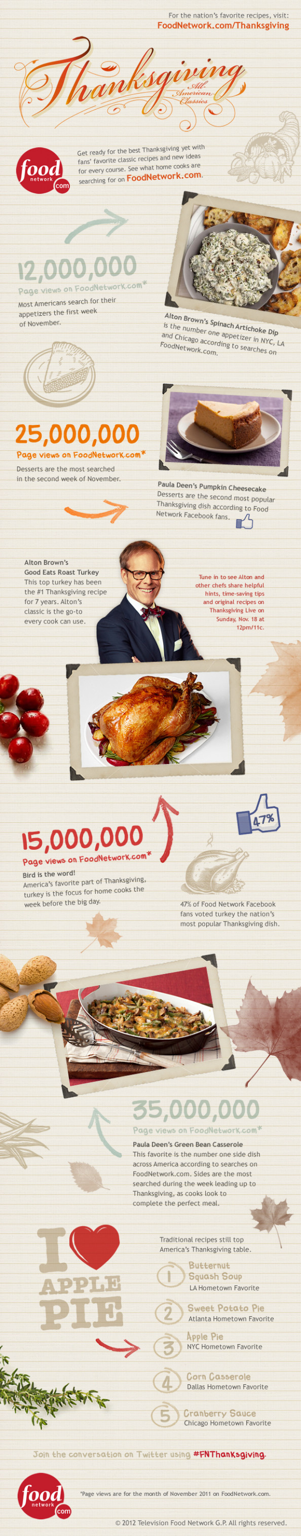 Food Network's Thanksgiving Search Infographic