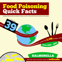 Food Poisoning Facts, Statistics, and Safety Tips Infographic