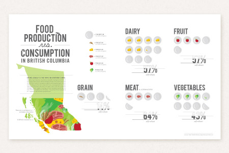 Food Production vs. Consumption Infographic