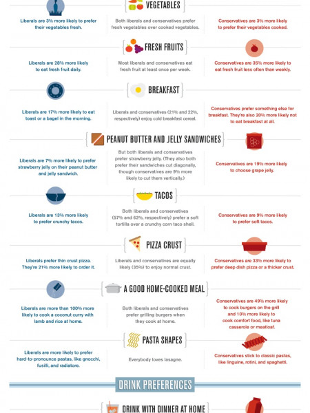 Food Profiles Of Self-Described Liberals Vs. Conservatives Infographic