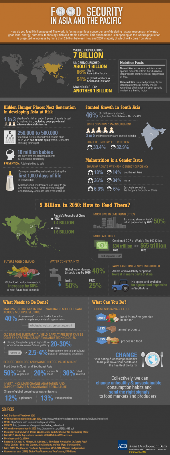 Food Security in Asia and the Pacific Infographic