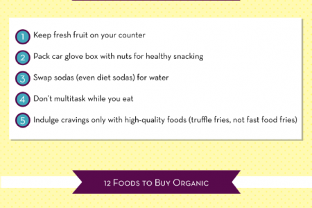 Food Smarts for Weight Loss Wins Infographic