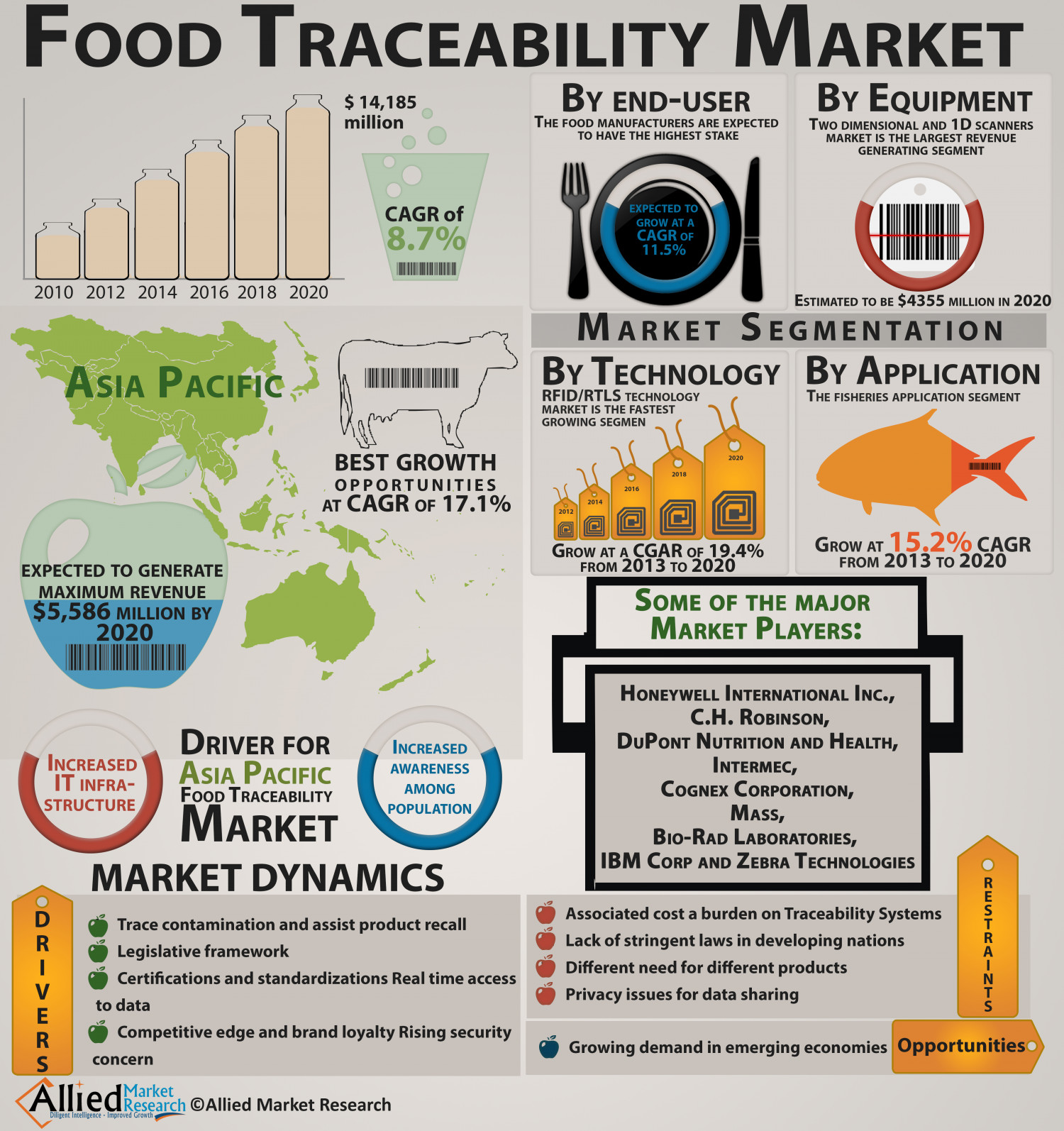global food traceability market tracking technologies Developing-country producers and the challenge of traceability a tracking food from the minute of production or the in thailand, technology-driven traceability.